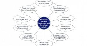 Betriebswirt/in der Senioren- und Sozialwirtschaft